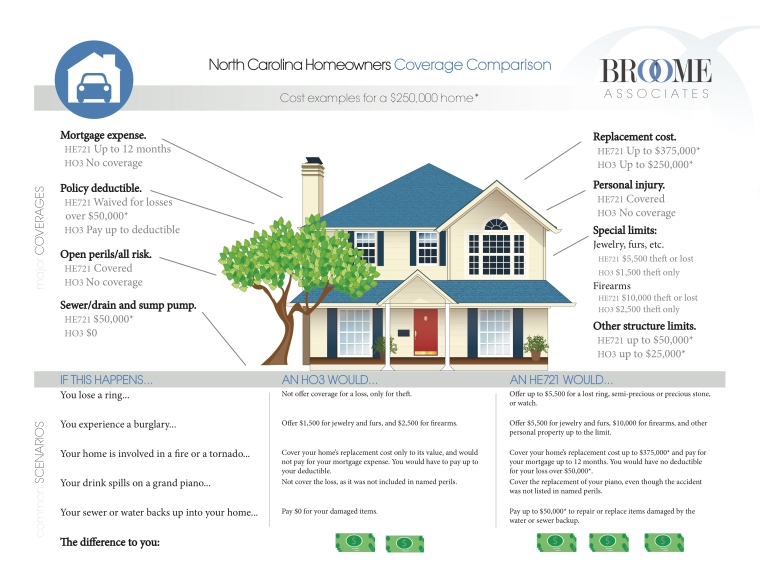 NC Homeowner Coverage Comparison v6